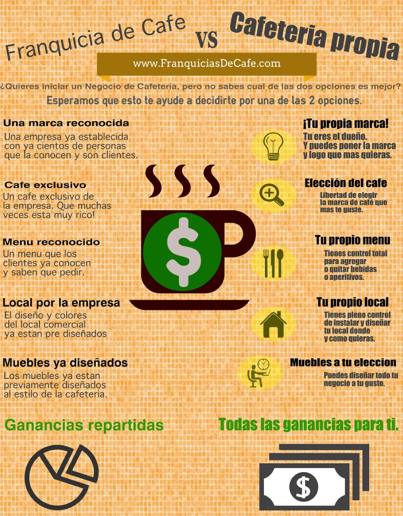 Una infografia donde se explica las ventajas de poner una cafeteria o adquirir una franquicia de cafe