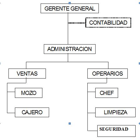 Que es y como hacer el organigrama de una cafeter a for Areas de la cocina y sus funciones